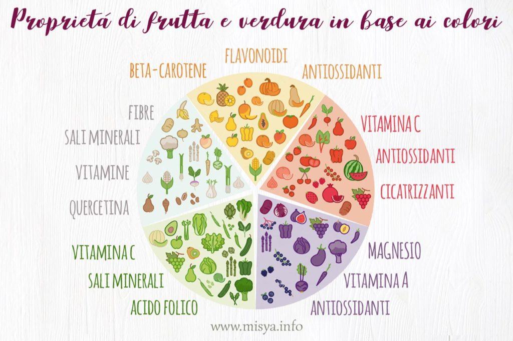 frutta verdura colori 2